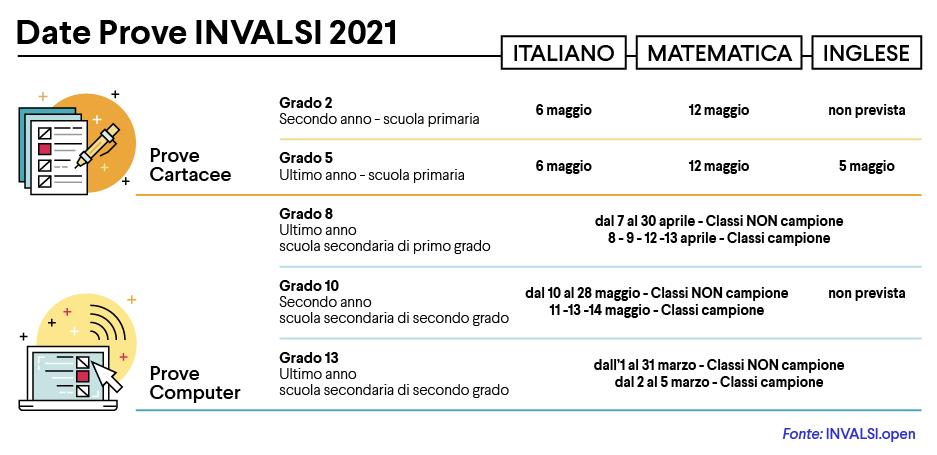 INVALSI 2021 - DEA Scuola
